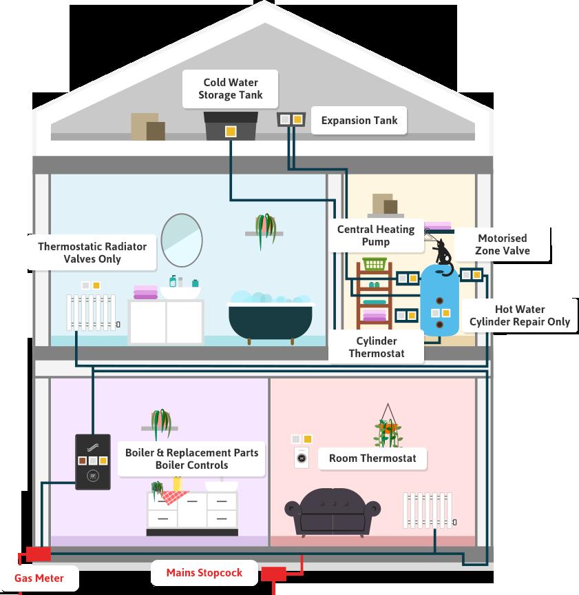 Washington Boiler Care Plans Sketch